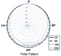 polar response